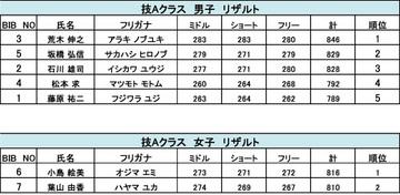 2012ドリテク第2戦in大佐番長技Aクラス.jpg