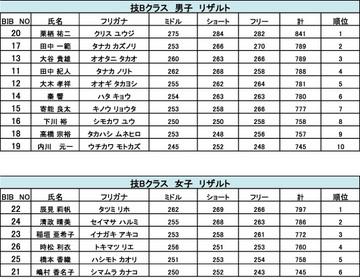 2012ドリテク第2戦in大佐番長技Bクラス.jpg